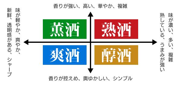 香りと味わいで分ける日本酒の4タイプ
