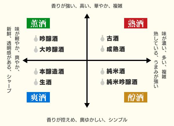 日本酒の4タイプ分布